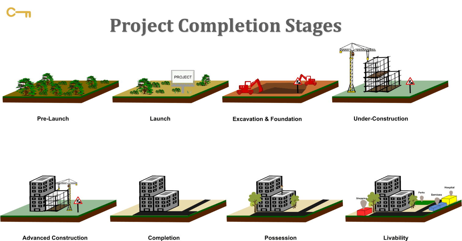 Ready to move in or under construction | Jay Dee Infra Developers Pvt Ltd