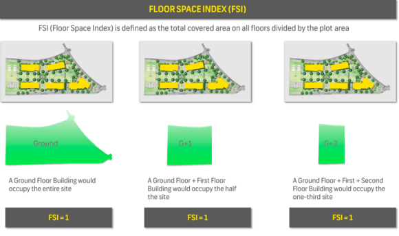 Osr Fsi Loading And Construction Stages